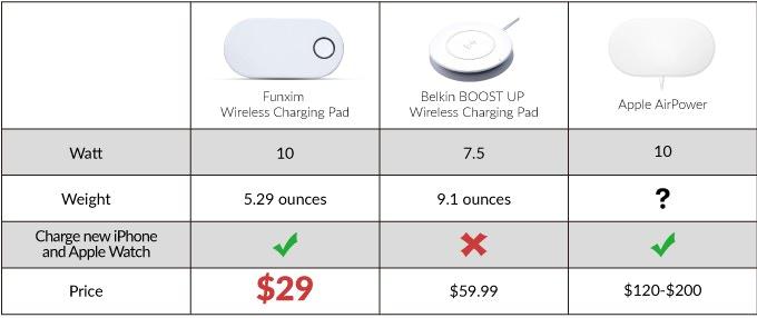 ワイヤレス充電パッドfunximとbelkin-airpowerとの比較